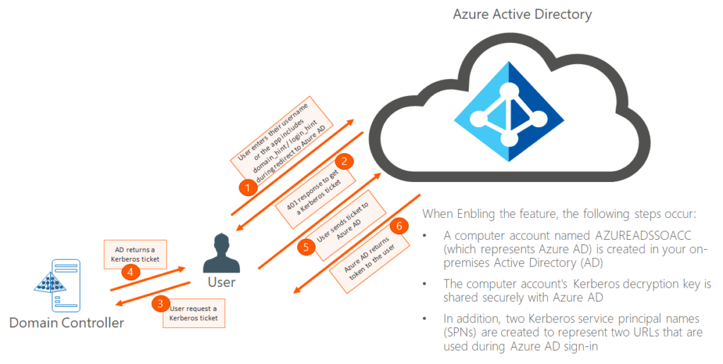 Choose Hybrid Identity solution with Azure AD – Security4Cloud